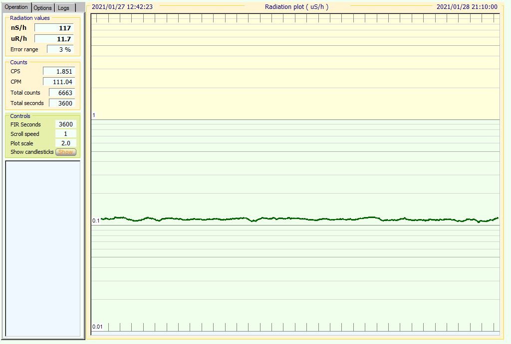 Caloundra live monitoring,12 hour average chart, chart updated every 5 minutes