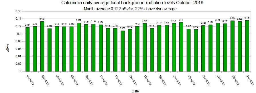 caloundra-local-average-background-radiation-levels-october-2016