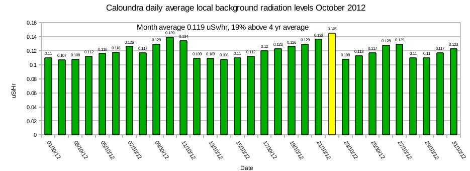 Caloundra-local-average-background-radiation-levels-October-2012