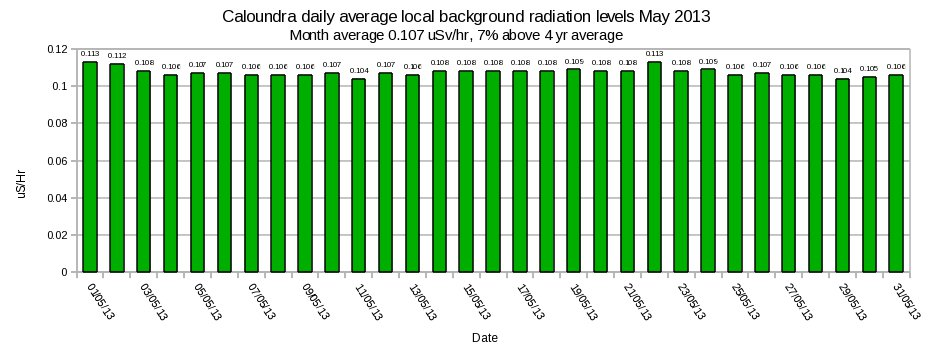 https://sccc.org.au/wp-content/uploads/2013/05/Caloundra-local-average-background-radiation-levels-May-2013