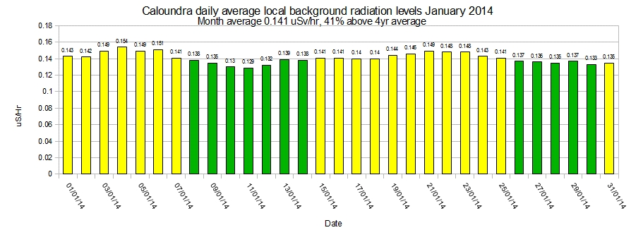Caloundra-local-average-background-radiation-levels-January-2014