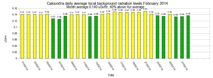 Caloundra-local-average-background-radiation-levels-February-2014