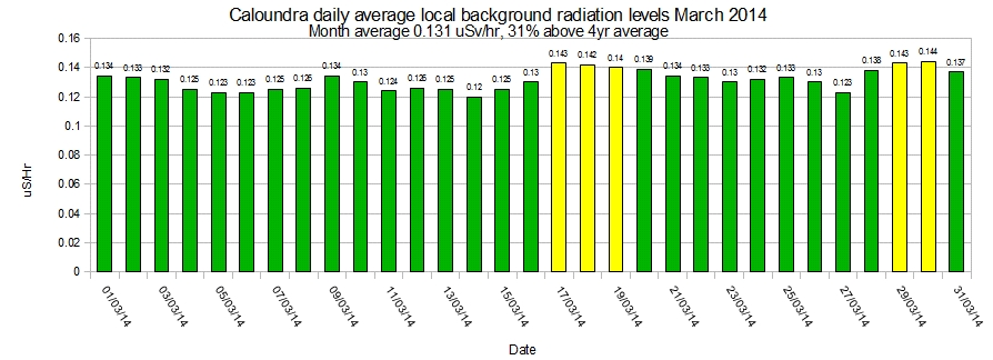 Caloundra-local-average-background-radiation-levels-March-2014