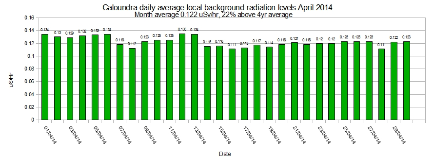 Caloundra-local-average-background-radiation-levels-April-2014
