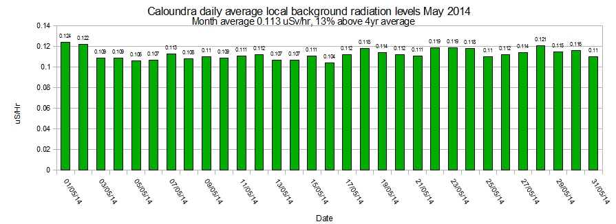 Caloundra-local-average-background-radiation-levels-May-2014