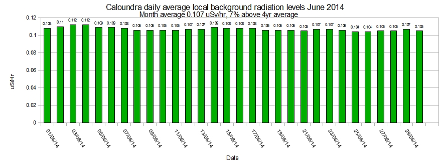Caloundra-local-average-background-radiation-levels-June-2014