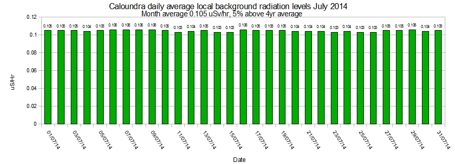 Caloundra-local-average-background-radiation-levels-July-2014