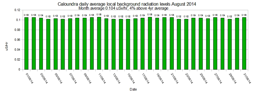 Caloundra-local-average-background-radiation-levels-August-2014