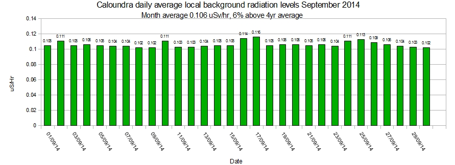 Caloundra-local-average-background-radiation-levels-September-2014