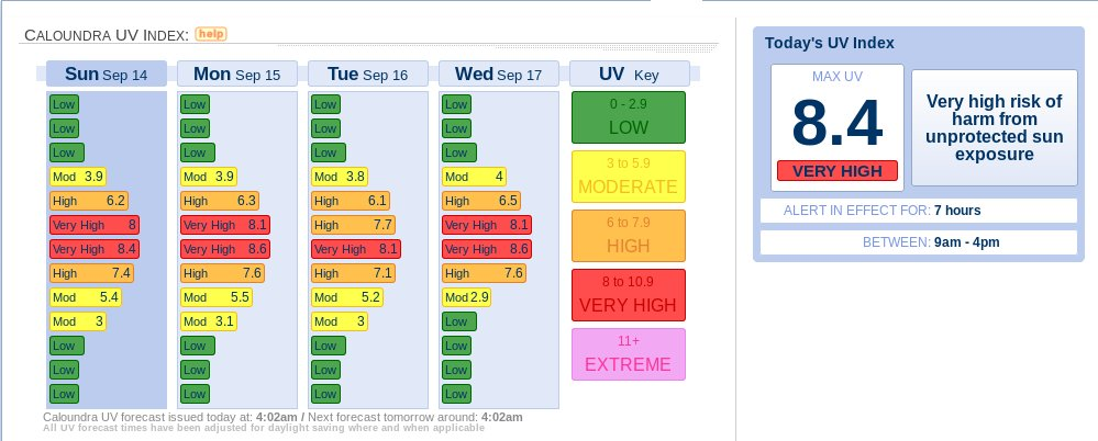 weeks uv levels