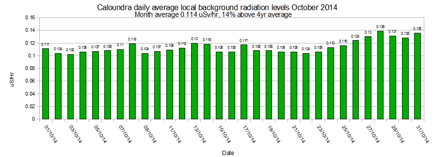 Caloundra-local-average-background-radiation-levels-October-2014