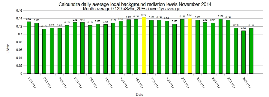 Caloundra-local-average-background-radiation-levels-November-2014