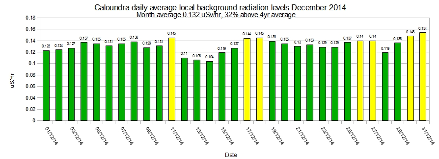 Caloundra-local-average-background-radiation-levels-December-2014