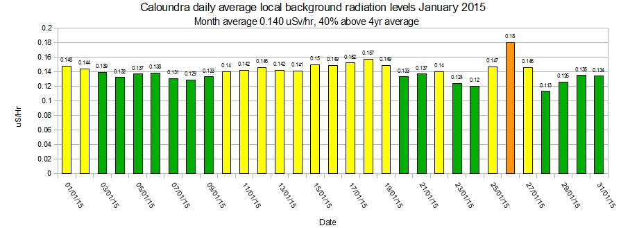 Caloundra-local-average-background-radiation-levels-January-2015
