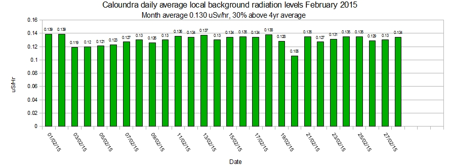 Caloundra-local-average-background-radiation-levels-February-2015