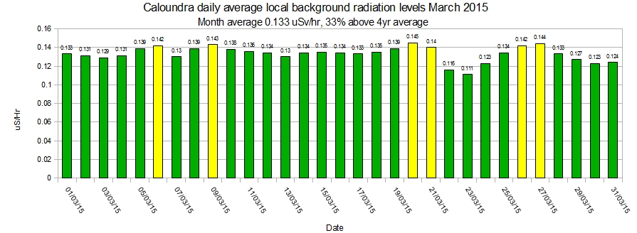Caloundra-local-average-background-radiation-levels-March-2015