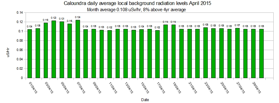 Caloundra-local-average-background-radiation-levels-April-2015