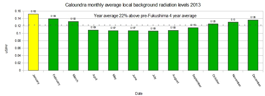 Caloundra-monthly-average-background-radiation-levels-for-2013