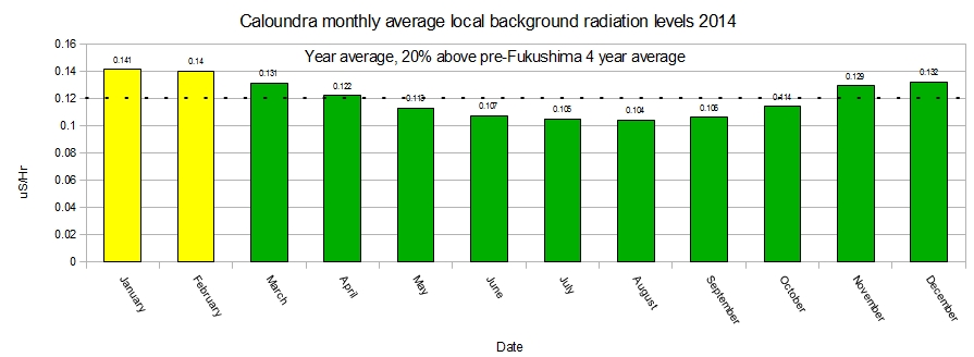 Caloundra-monthly-average-background-radiation-levels-for-2014