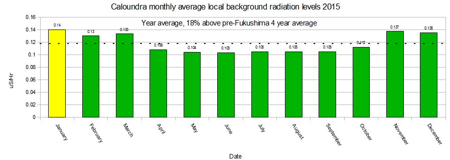 Caloundra-monthly-average-background-radiation-levels-for-2015