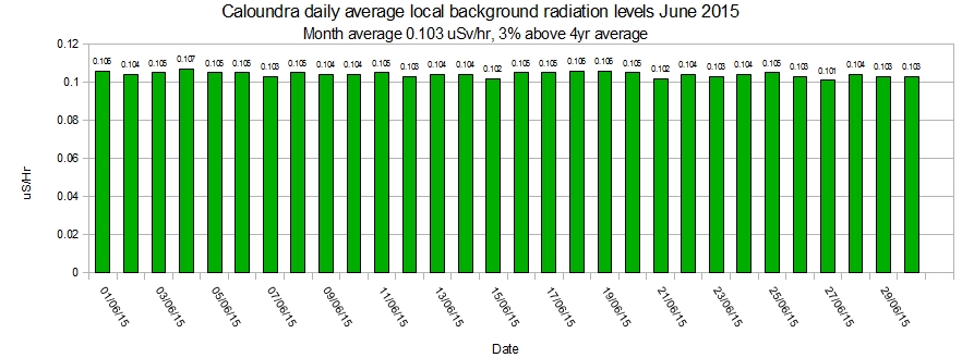 Caloundra-local-average-background-radiation-levels-June-2015