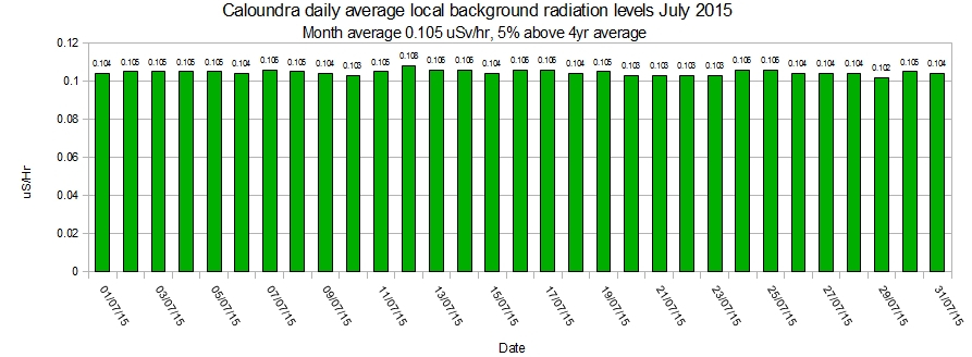 Caloundra-local-average-background-radiation-levels-July-2015