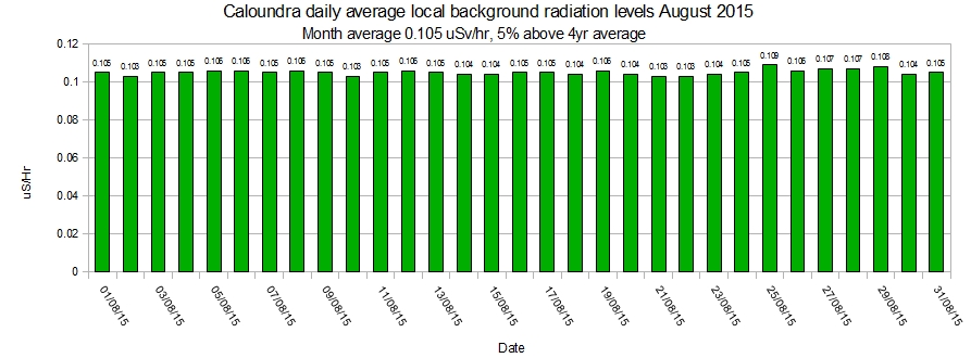 Caloundra-local-average-background-radiation-levels-August-2015