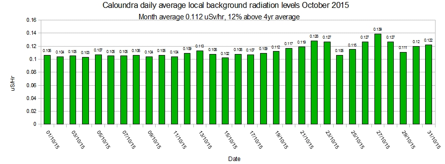 Caloundra-local-average-background-radiation-levels-October-2015