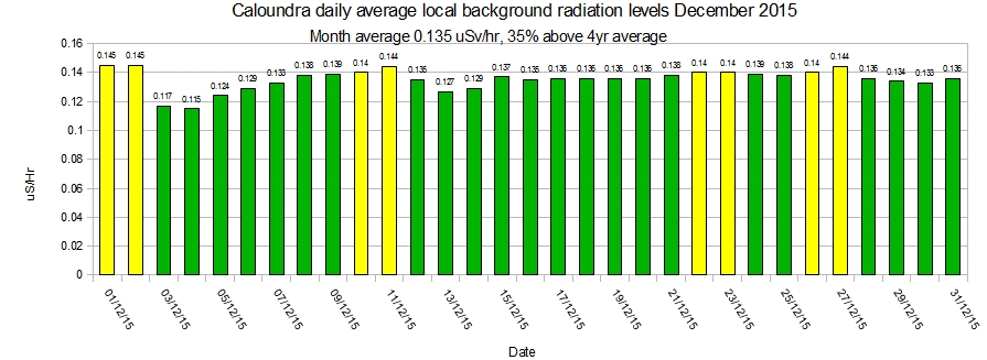 Caloundra-local-average-background-radiation-levels-December-2015