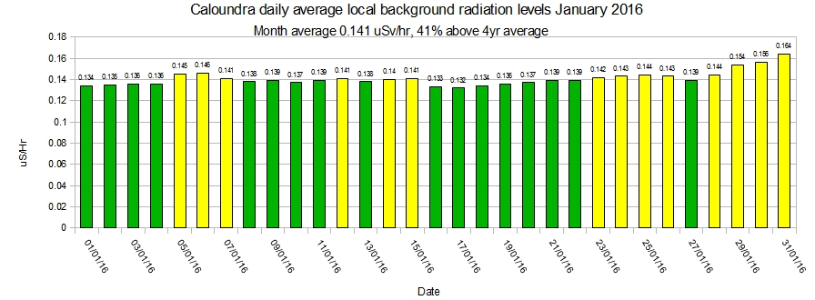 Caloundra-local-average-background-radiation-levels-January-2016