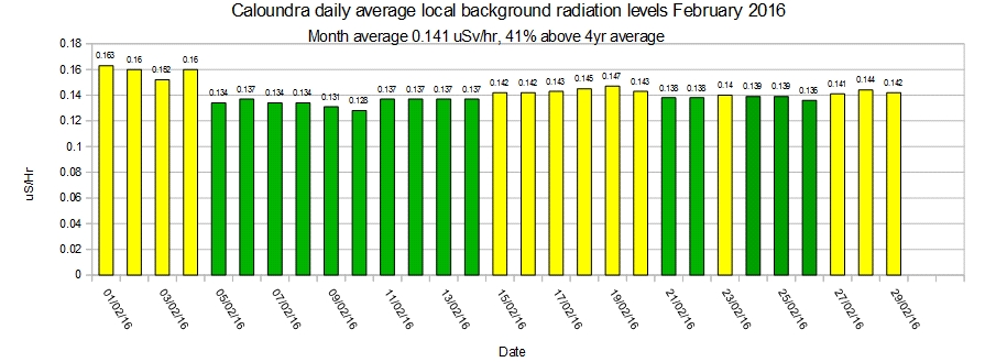 Caloundra-local-average-background-radiation-levels-February-2016
