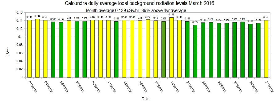 Caloundra-local-average-background-radiation-levels-March-2016