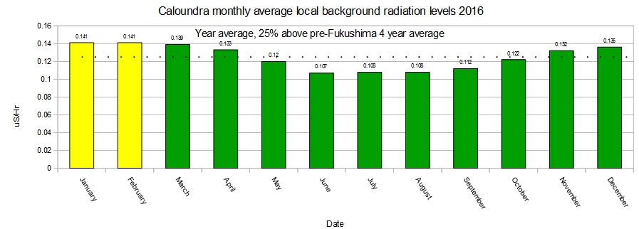 Local-daily-background-radiation-monthly-averages-2016