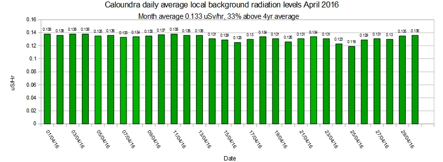 Caloundra-local-average-background-radiation-levels-April-2016