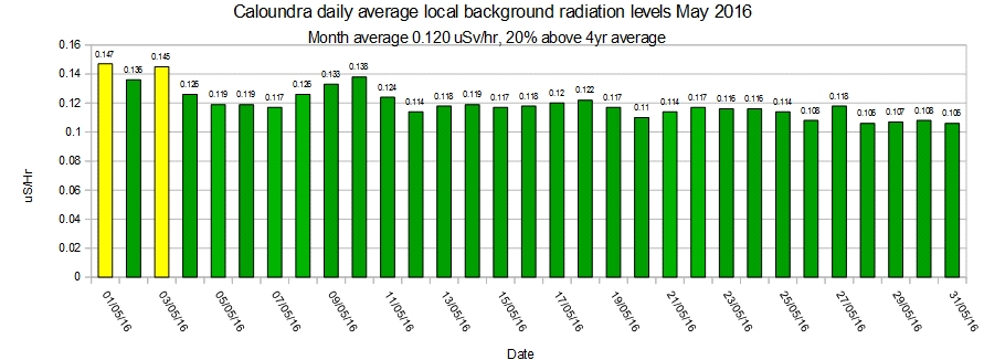 Caloundra-local-average-background-radiation-levels-May-2016