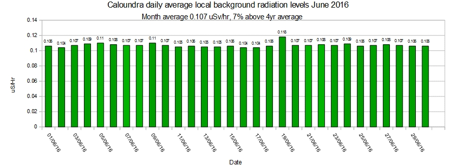 Caloundra-local-average-background-radiation-levels-June-2016