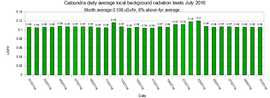 Caloundra-local-average-background-radiation-levels-July-2016