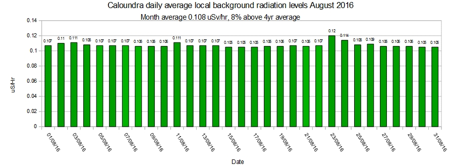 Caloundra-local-average-background-radiation-levels-August-2016