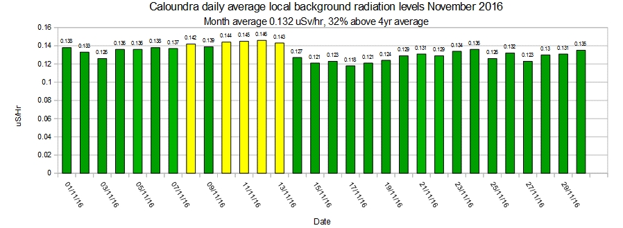 caloundra-local-average-background-radiation-levels-november-2016