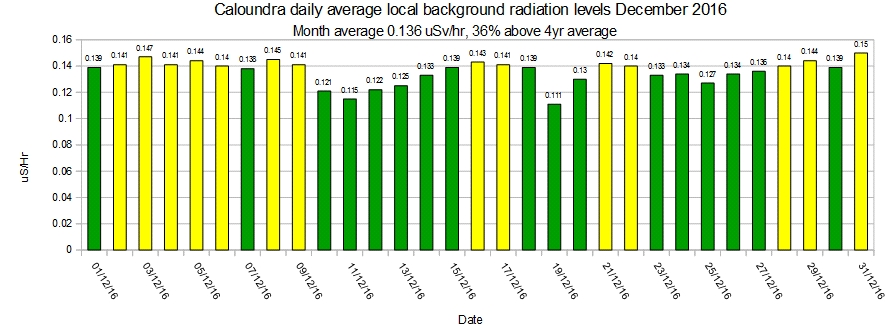 caloundra-local-average-background-radiation-levels-december-2016